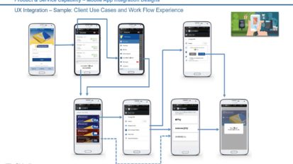 Mobile Financial Applications Design
